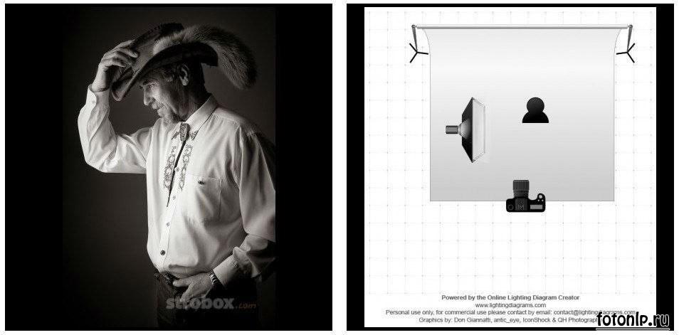 Схемы света для фотосессии в фотостудии - Фото №1128