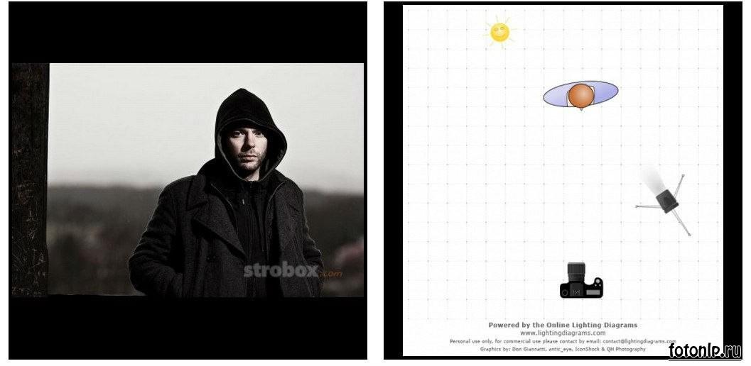 Схемы света для фотосессии в фотостудии - Фото №1105