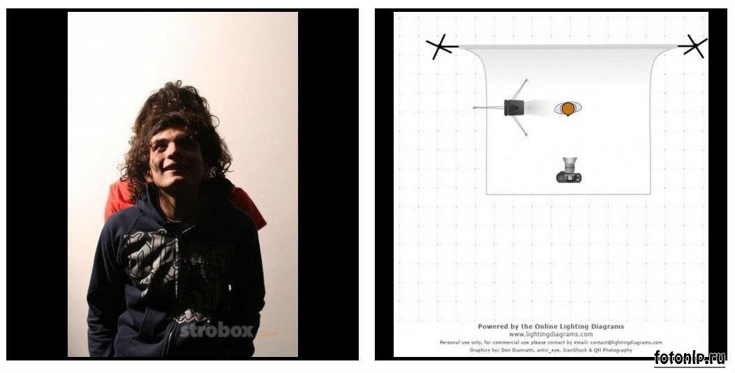 Схемы света для фотосессии в фотостудии - Фото №1058
